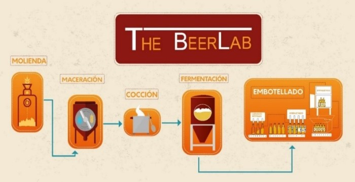 proceso BeerLab